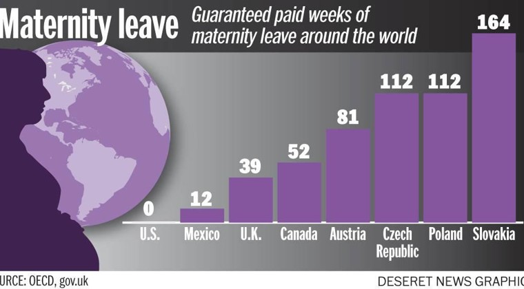 Some. Simply several reports own openly financed paid off maternal leave
