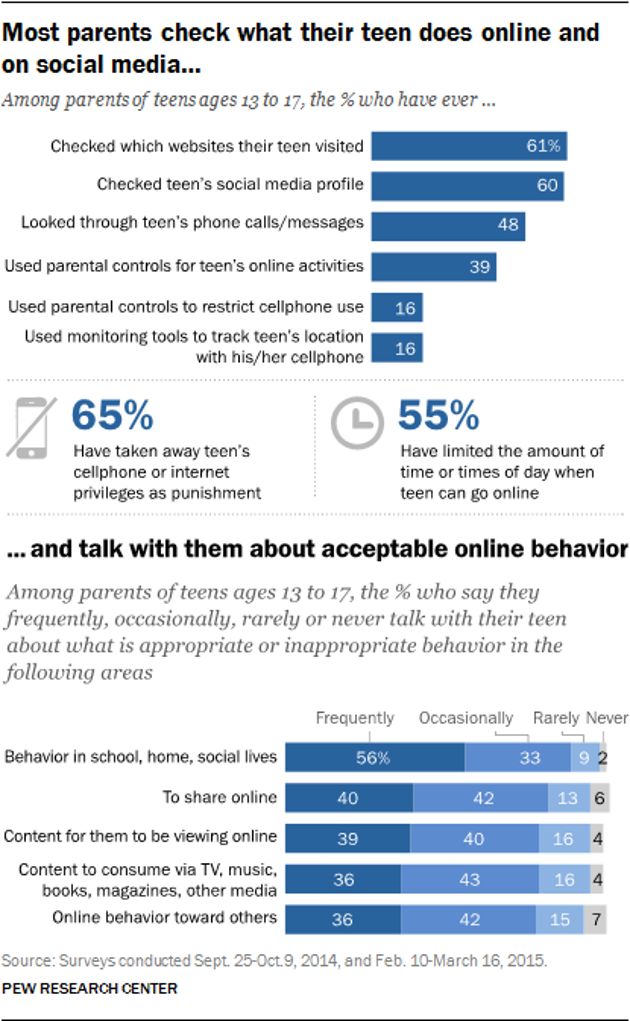 Most parents check what their teen does online and on social media and talk with them about acceptable online behavior