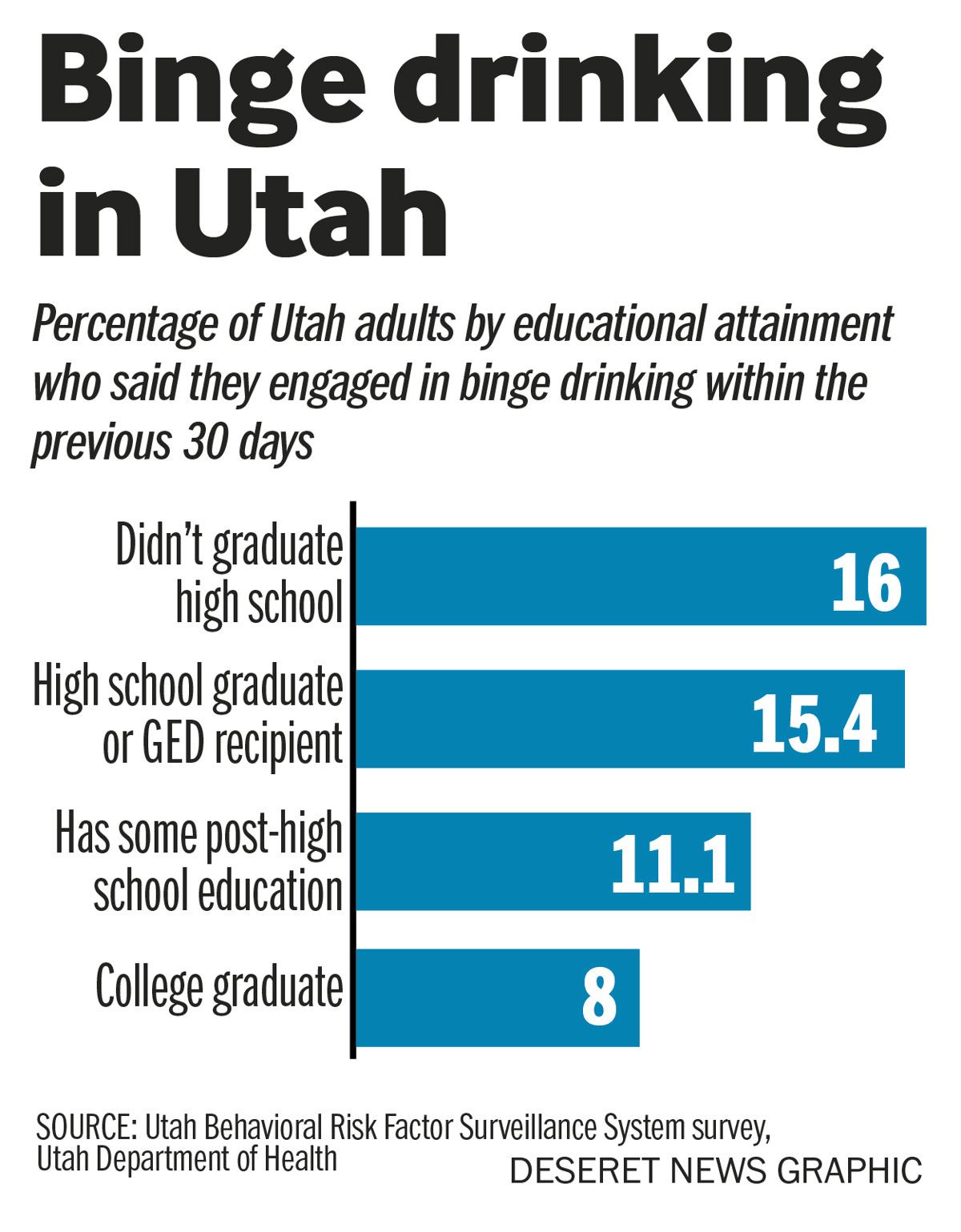 report: utah has low alcohol use, but those who do drink