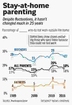 stay at home parents vs working parents