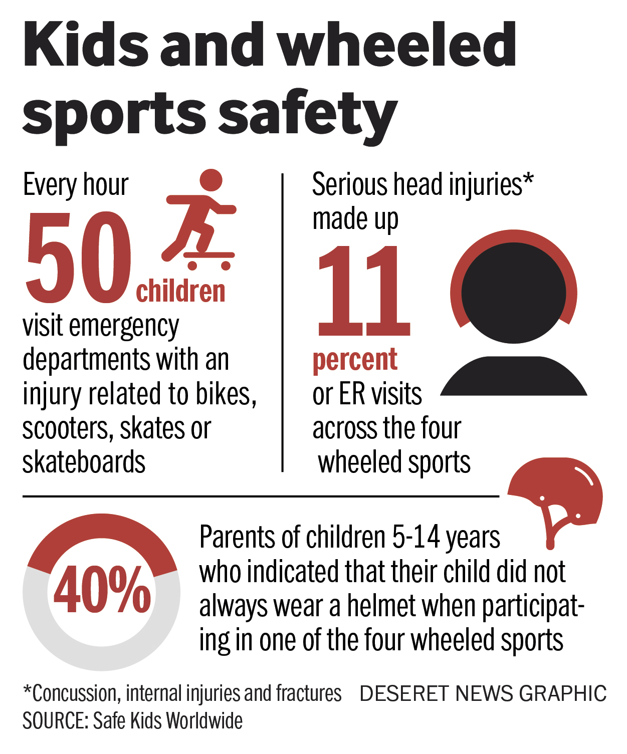Four In 10 Kids, Ages 514, Don't Wear Helmets Each Time They Do The Four  Wheeled Sports, According To The Safe Kidsanization