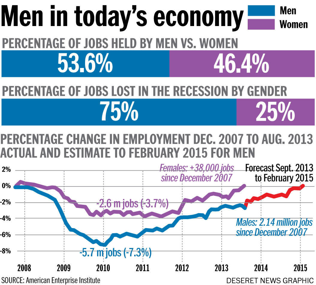 single men in economy 2016-6-27  the men most likely to drop out of the labor force today are those who never started college this is a remarkable shift fifty years ago, college graduates and high-school dropouts were similarly.